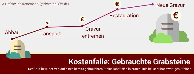 Infografik Kostenfalle Gebrauchte Grabsteine | Grabsteine Könemann